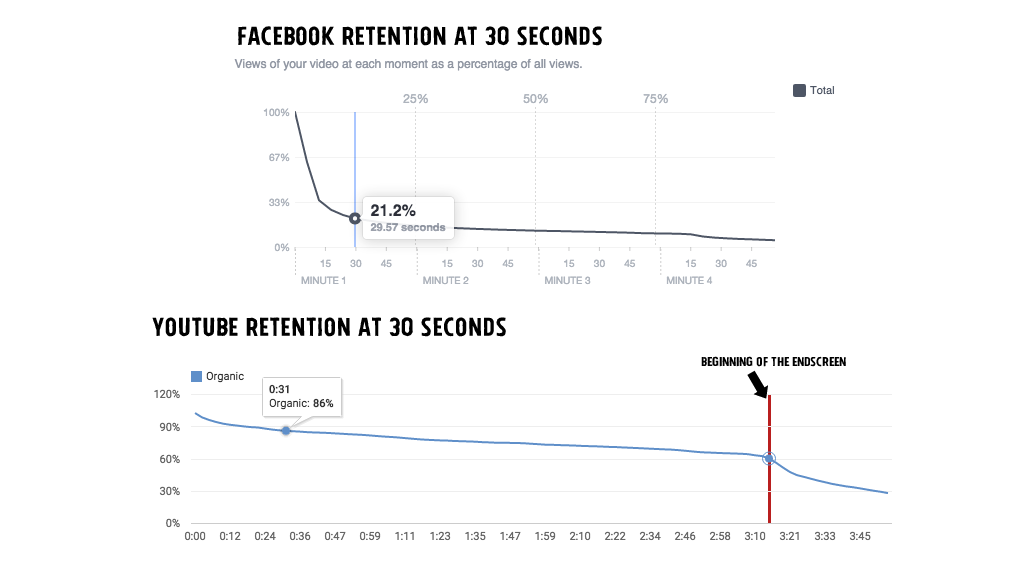 facebook-youtube-retention
